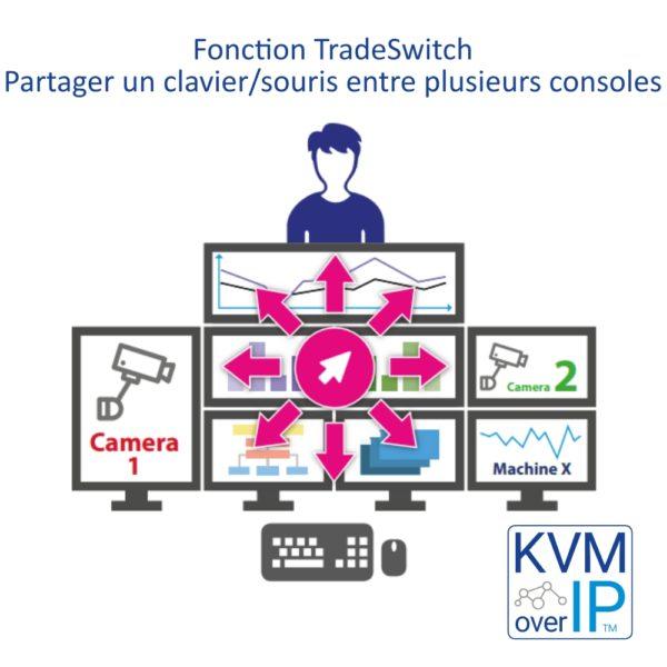 TradeSwitch Partage Clavier/Souris