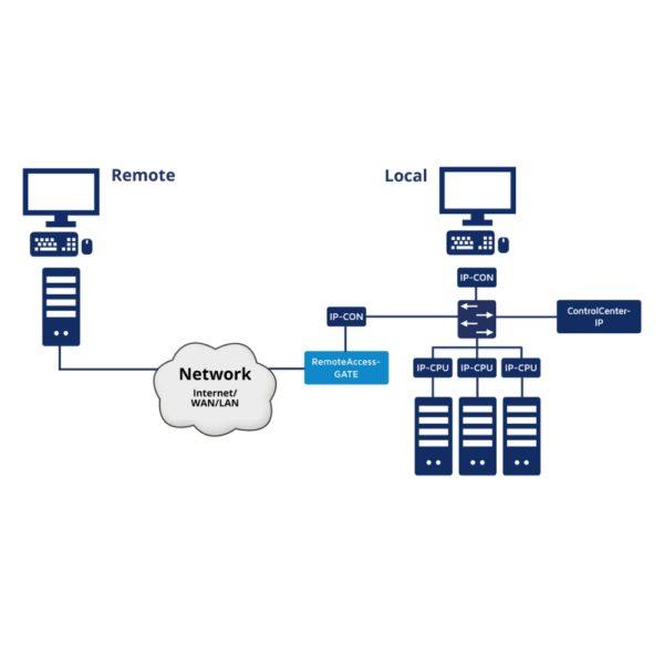 RemoteAccess-GATE