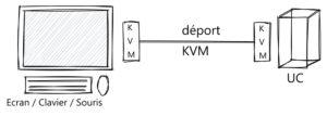 Déport KVM